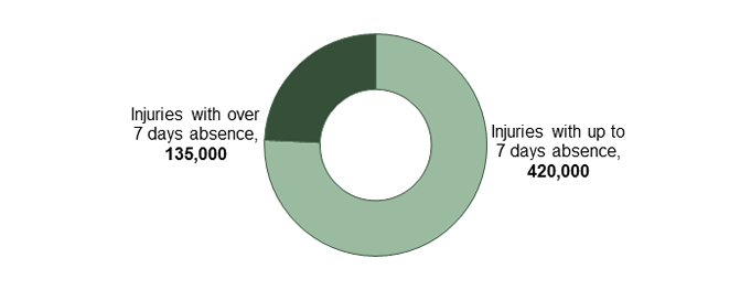 Self-reported non-fatal injuries by length of absence from work (LFS estimate, 2017/18)